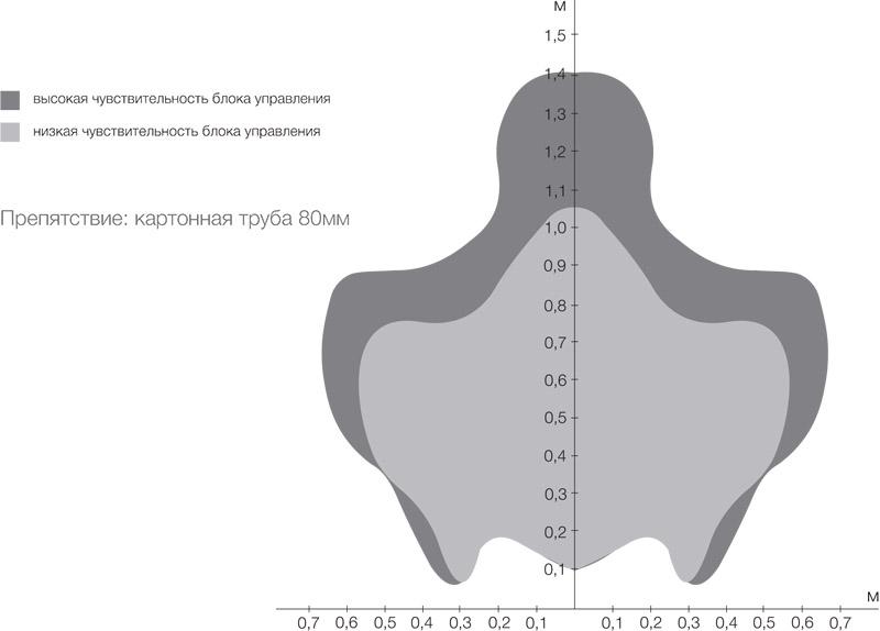 ParkMaster датчик FJ от AvtoGSM.ru